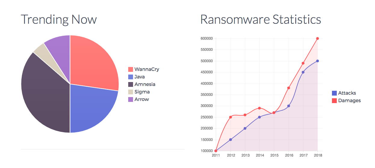 Financial institutions; 90% of them have been targeted by ransomware