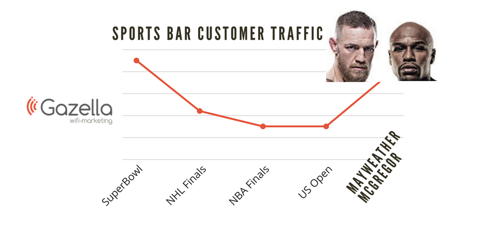 Analyzing 15,000+ Sports Bar Visits - Mayweather/McGregor will Bring a Crowd