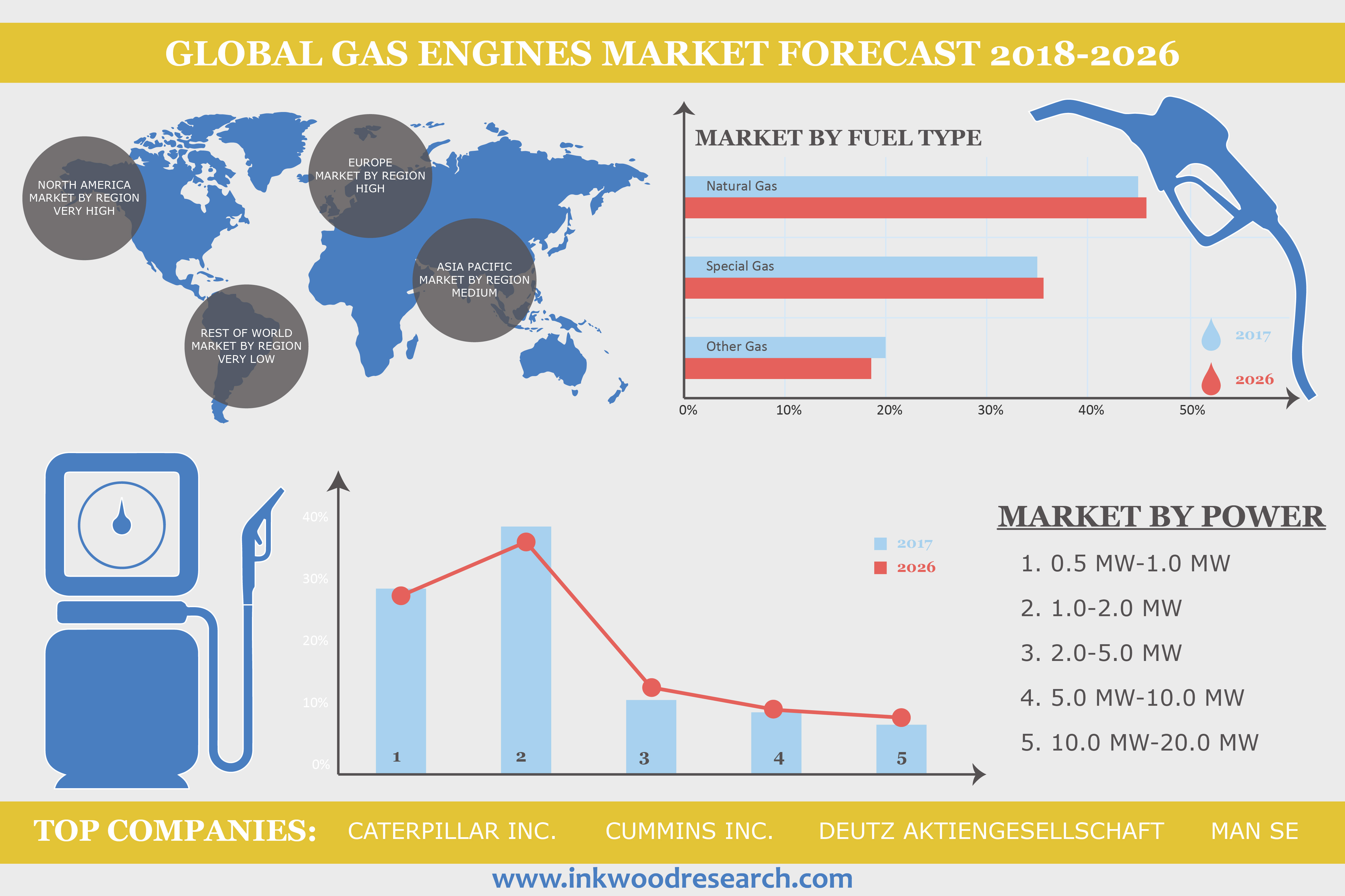 Unrelenting Drop in Gas Prices to Lead the Global Gas Engines Market